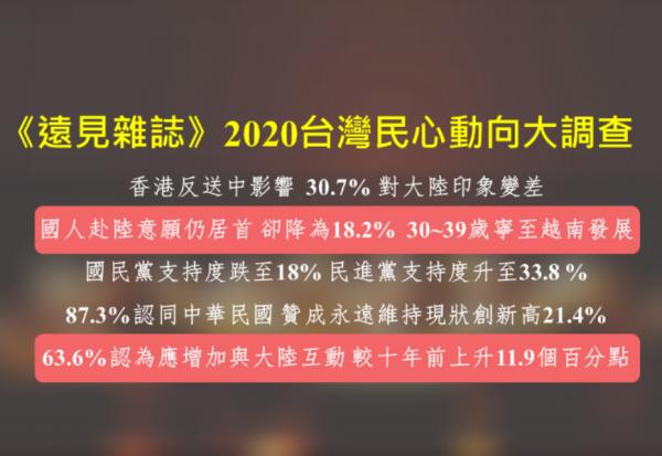 《遠見》2020台灣民心動向大調查